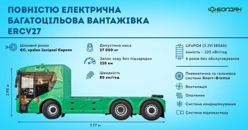 первый украинский электрический грузовик характеристики